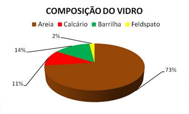 graf_vidro